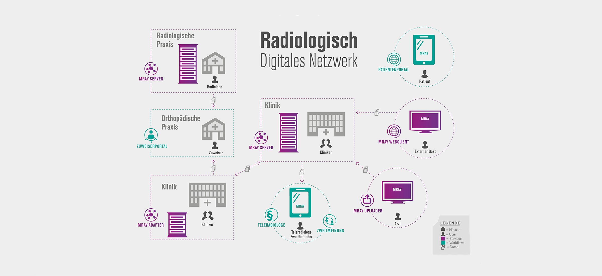 Zeichnung digitales Netzwerk für die it und den support in kliniken
