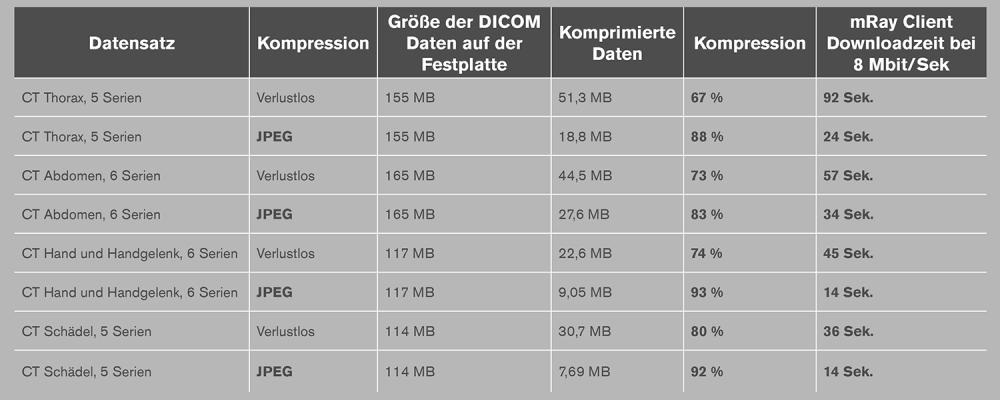 download_geschwindigkeit